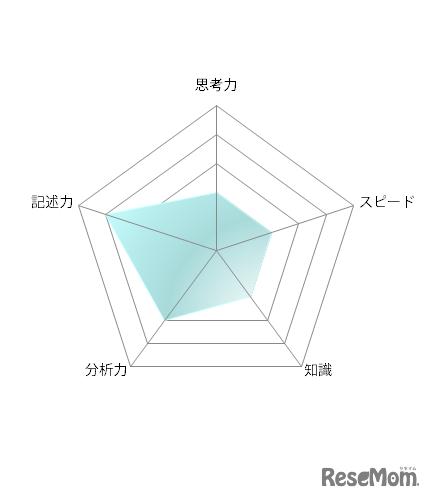 高校受験2021】東京都立高校入試<数学>講評