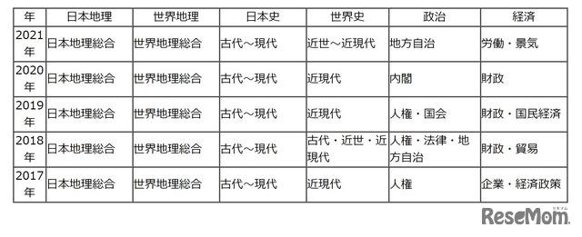 【高校受験2021】東京都立高校入試<社会>講評