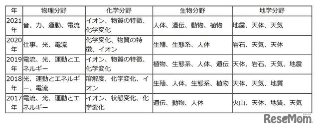 【高校受験2021】東京都立高校入試<理科>講評