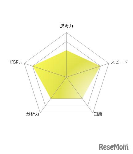 【高校受験2021】東京都立高校入試・進学指導重点校「八王子東高等学校」講評<英語>