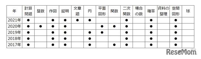 【高校受験2021】東京都立高校入試・進学指導重点校「八王子東高等学校」講評<数学>