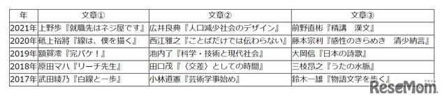 【高校受験2021】東京都立高校入試・進学指導重点校「八王子東高等学校」講評<国語>