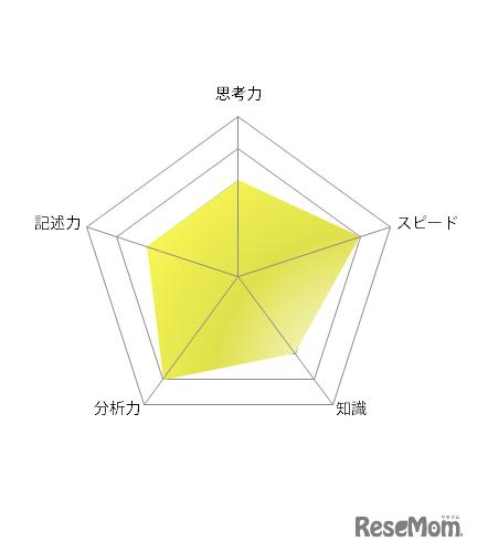 【高校受験2021】東京都立高校入試・進学指導重点校「立川高等学校」講評<英語>