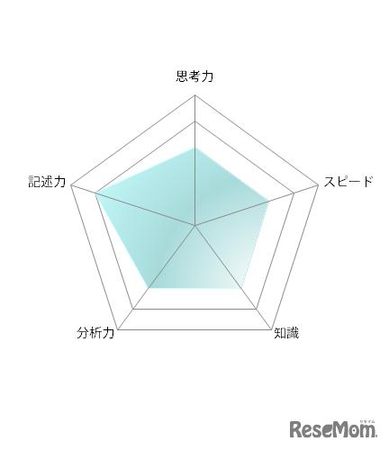 【高校受験2021】東京都立高校入試・進学指導重点校「立川高等学校」講評<数学>