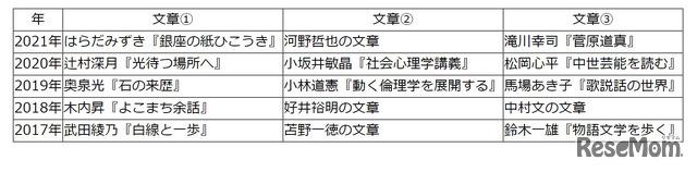 【高校受験2021】東京都立高校入試・進学指導重点校「立川高等学校」講評<国語>