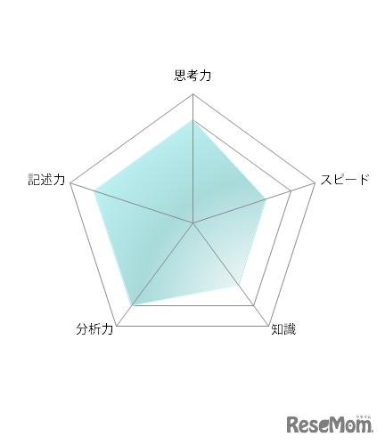 【高校受験2021】東京都立高校入試・進学指導重点校「戸山高等学校」講評<数学>