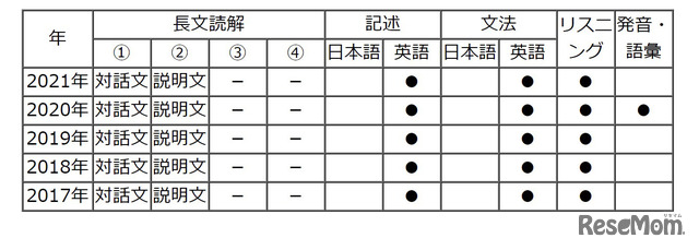 【高校受験2021】東京都立高校入試・進学指導重点校「戸山高等学校」講評<英語>