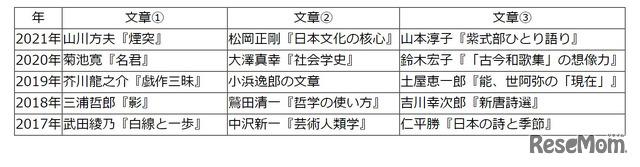 【高校受験2021】東京都立高校入試・進学指導重点校「戸山高等学校」講評<国語>