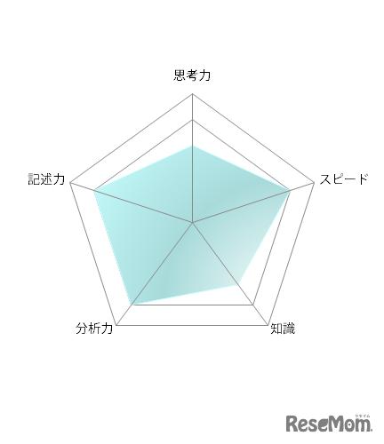 【高校受験2021】東京都立高校入試・進学指導重点校「国立高等学校」講評<数学>