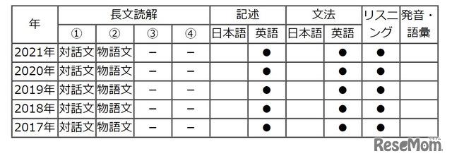 【高校受験2021】東京都立高校入試・進学指導重点校「国立高等学校」講評<英語>