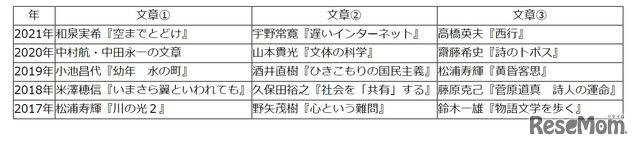 【高校受験2021】東京都立高校入試・進学指導重点校「国立高等学校」講評<国語>