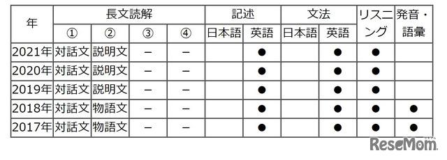 【高校受験2021】東京都立高校入試・進学指導重点校「日比谷高等学校」講評<英語>