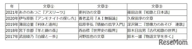 【高校受験2021】東京都立高校入試・進学指導重点校「日比谷高等学校」講評<国語>