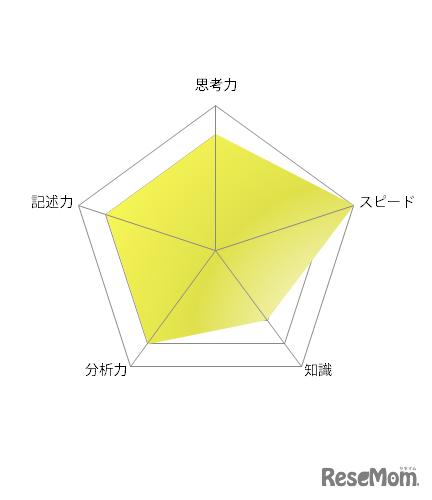 【高校受験2021】東京都立高校入試・進学指導重点校「西高等学校」講評<英語>