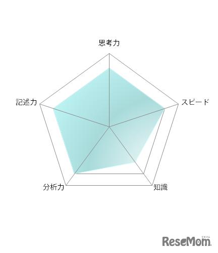 【高校受験2021】東京都立高校入試・進学指導重点校「西高等学校」講評<数学>