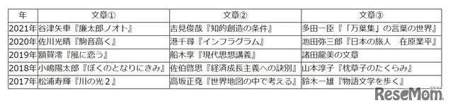 【高校受験2021】東京都立高校入試・進学指導重点校「西高等学校」講評<国語>