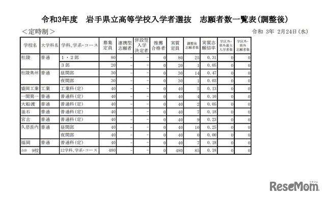 高校 岩手 入試 県 令和3年度(2021年度) 岩手県高校受験対策・高校入試情報