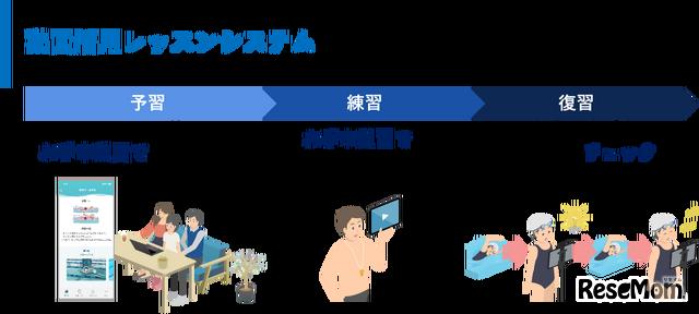 動画活用レッスンシステム