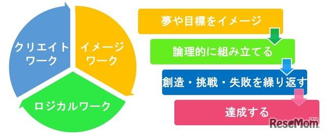 七田式プログラミングコースの3つのステップ