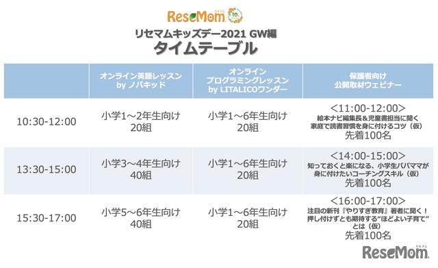 2021年5月9日に開催するオンラインイベント「リセマムキッズデー(GW編)」のタイムスケジュール