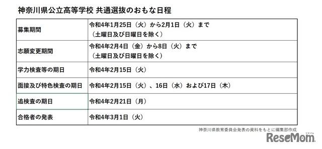 2022(令和4)年度 神奈川県公立高等学校 共通選抜のおもな日程