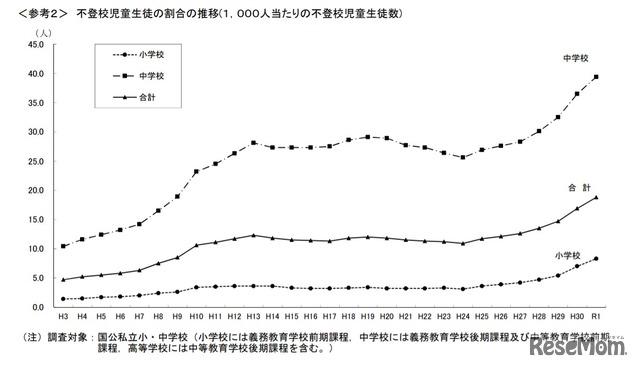 不登校児童生徒の割合の推移(小中学校・1,000人当たりの不登校児童生徒数)