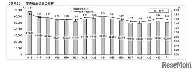 不登校生徒数の推移(高等学校)