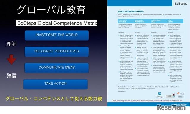 グローバル教育の4本の柱