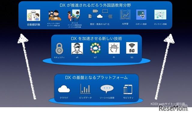 DXと外国語教育(KDDI Webサイト一部引用)