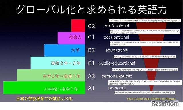 グローバル化と求められる英語力