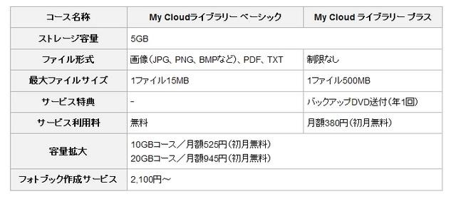 「My Cloud ライブラリー」の料金プラン