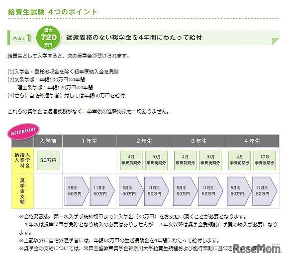 神奈川 大学 合格 最低 点
