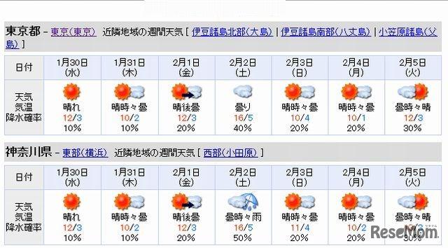 東京都・神奈川県の週間天気
