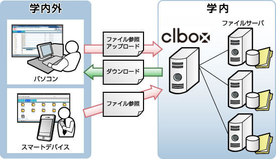 「clbox」のシステム利用イメージ