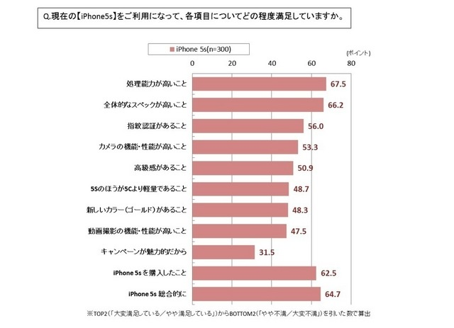 iPhone 通信会社選択に関する満足度調査