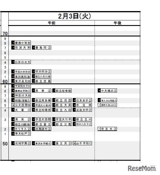 偏差 値 東京 学芸 大学
