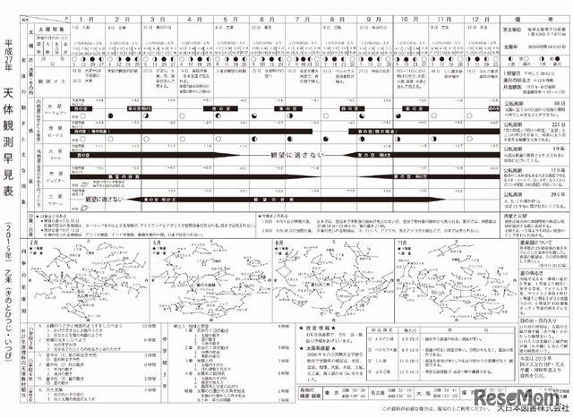 2015年の天体観測、日食・月食 ...