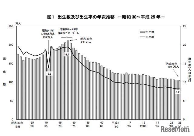 平成25年の出生数は104万人、外国人を含め8千人近く減少…厚労省の人口動態統計 3枚目の写真・画像